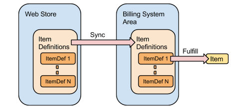 Billing Architecture 2.png
